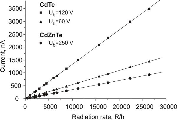 dosimetry and spectrometry